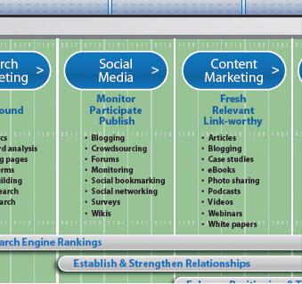 The Inbound Marketing Gameplan