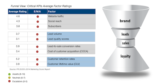 The 2014 Marketing Score Report