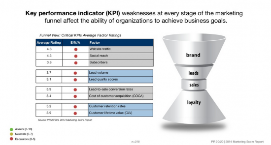 Marketing funnel key performance indicators