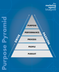 Purpose Pyramid