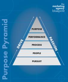 Purpose Pyramid