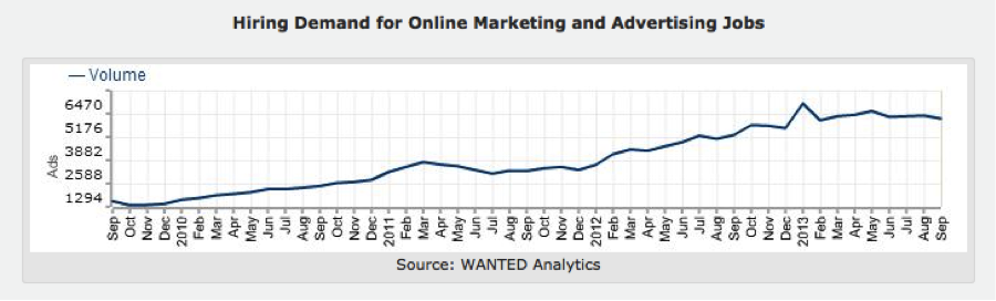 Marketing Job Demand