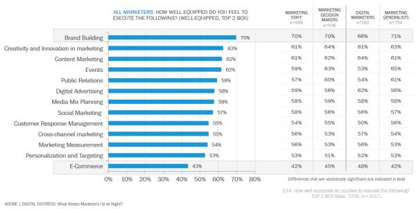 Marketers Don't Feel Prepared to Bridge the Digital Divide