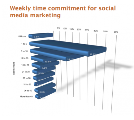 PR-weekly-social-time-commitment