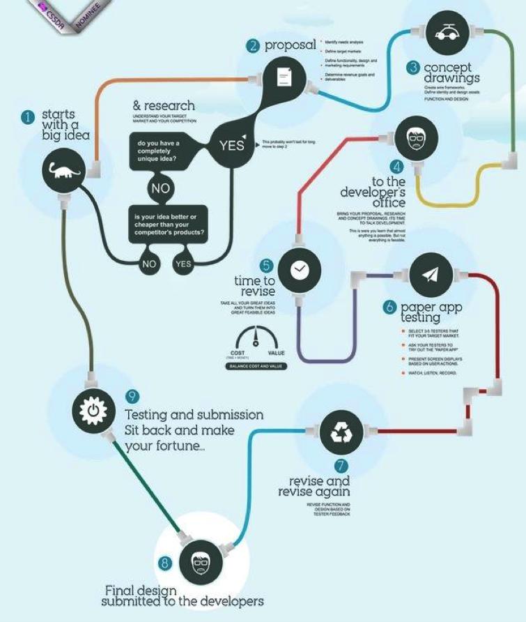 mobile application development process infographic