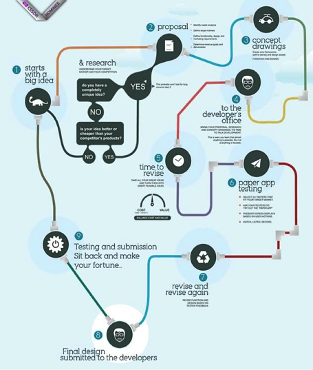 mobile application development process infographic