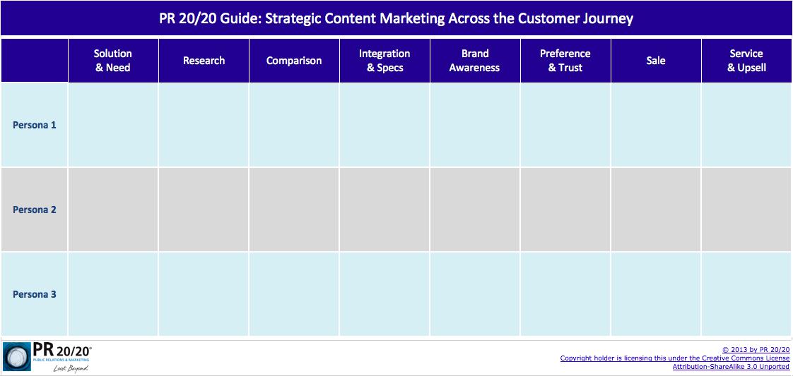 PR 20/20 Guide: Strategic Content Marketing Across the Customer Journey