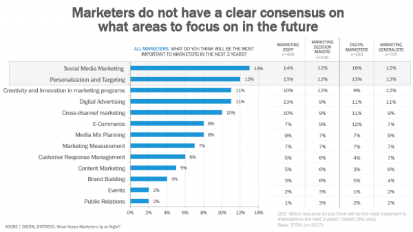 Marketers Don't Know Where to Allocate Resources