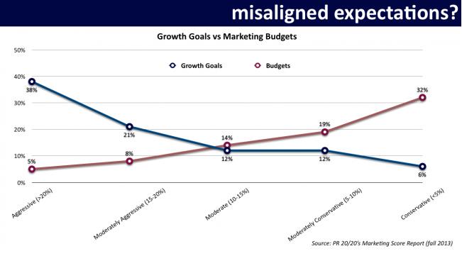 Revenue Goals vs Marketing Budgets