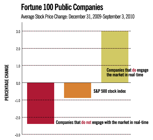 Fortune 100 Real Time Stocks
