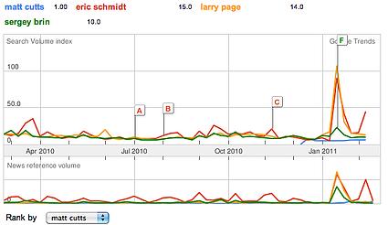 Matt Cutts Google Trends Report