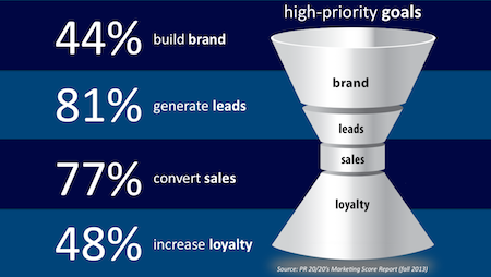 Marketing Funnel Goals