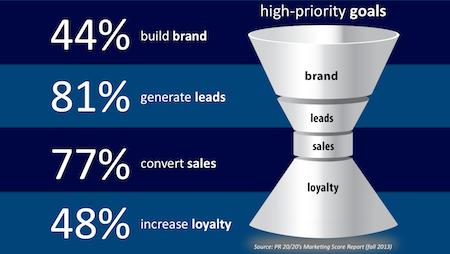 Marketing Funnel Goals
