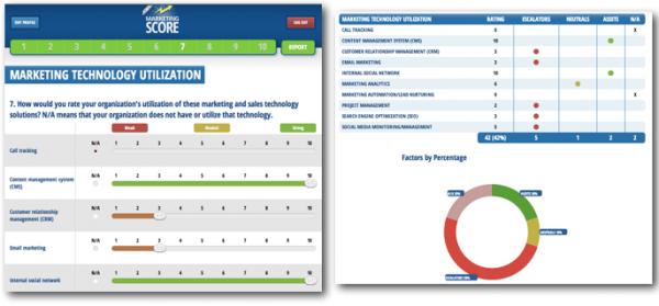 Marketing Score Technology Ratings