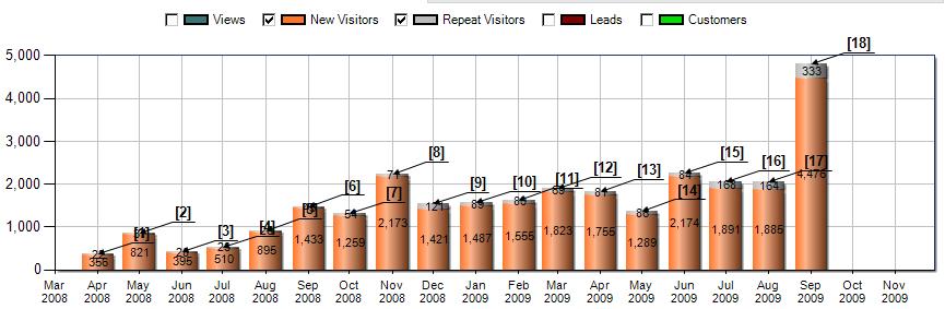 Site-Visitors