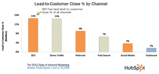 SEO-has-best-lead-to-customer-close-rate-process-s550x256