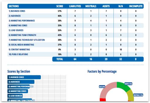 marketing-score-assessment-2