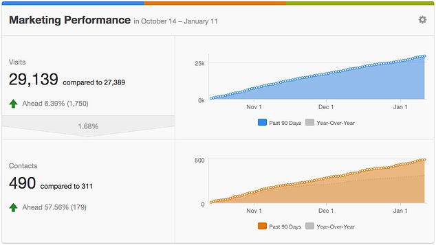 mkt-performance-snapshot