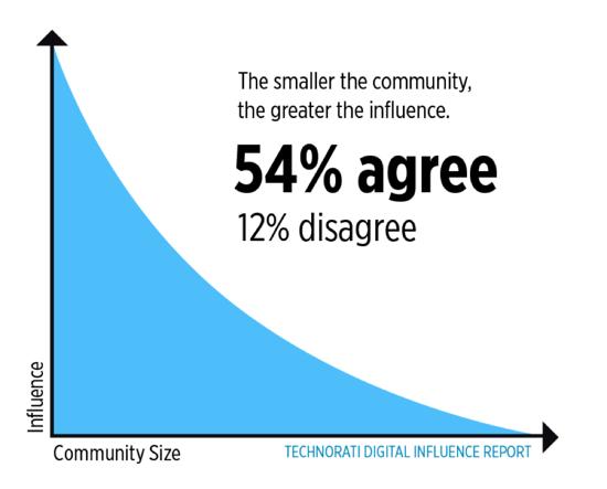 community-relevance