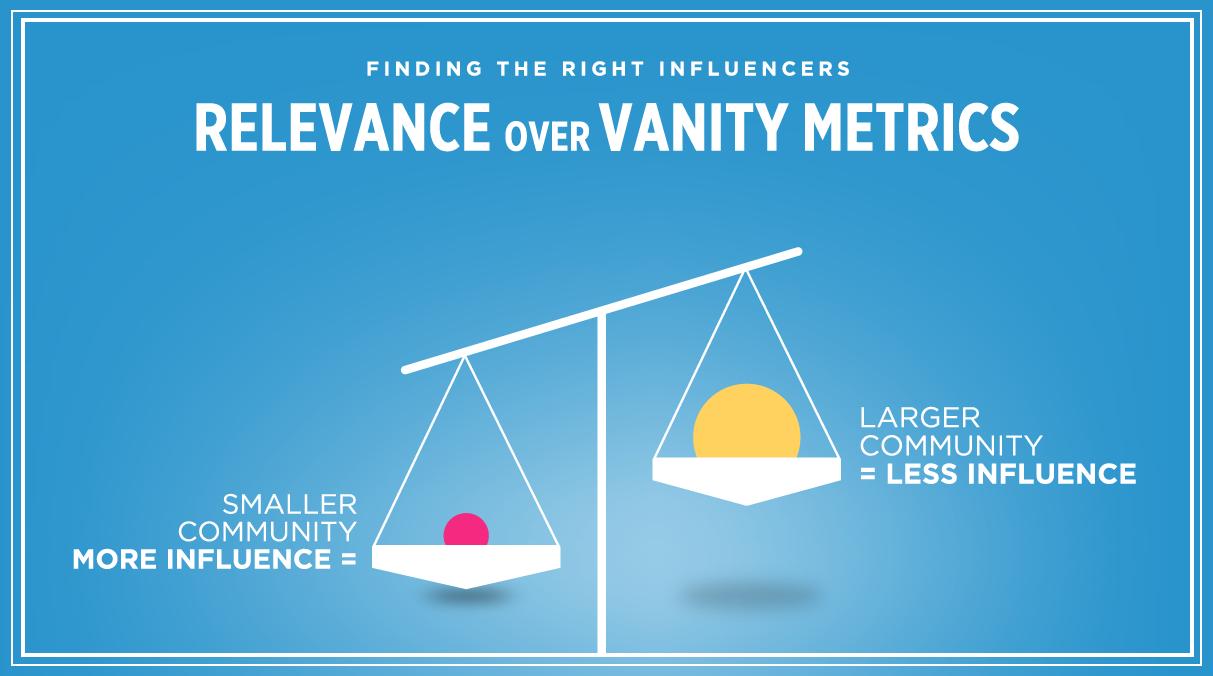 relevance_over_vanity_metrics