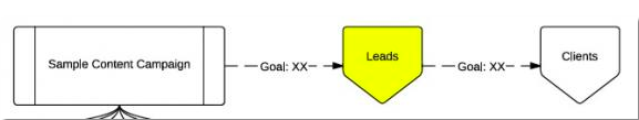 Flow-Chart-Conversions