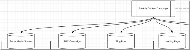 Flow-Chart-List-Campaigns