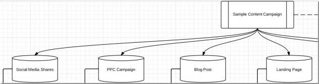 Flow-Chart-List-Campaigns