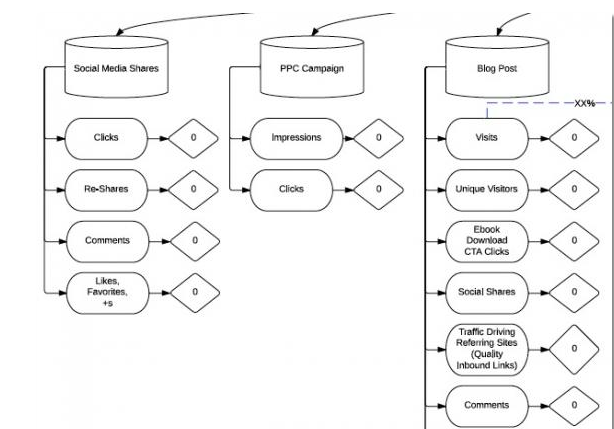 The Campaign Flowchart: How to Create a Granular Marketing