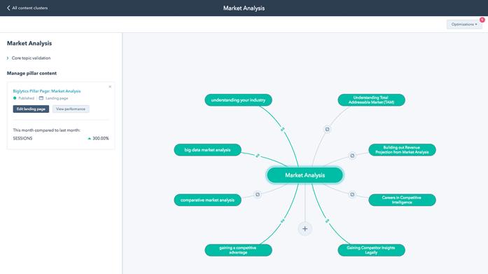 HubSpot-Content-Strategy-PillarTopic.png