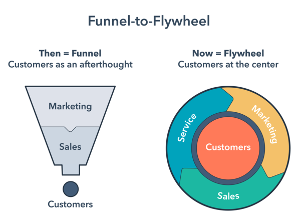 HubSpot-funnel-to-flywheel