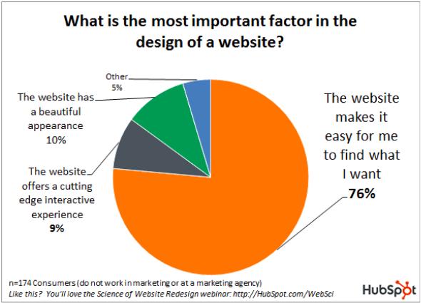Important_Website_Factors