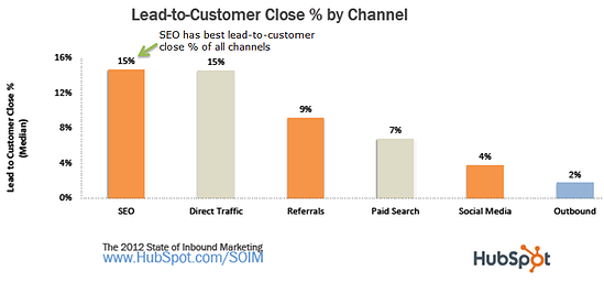 SEO-has-best-lead-to-customer-close-rate-1