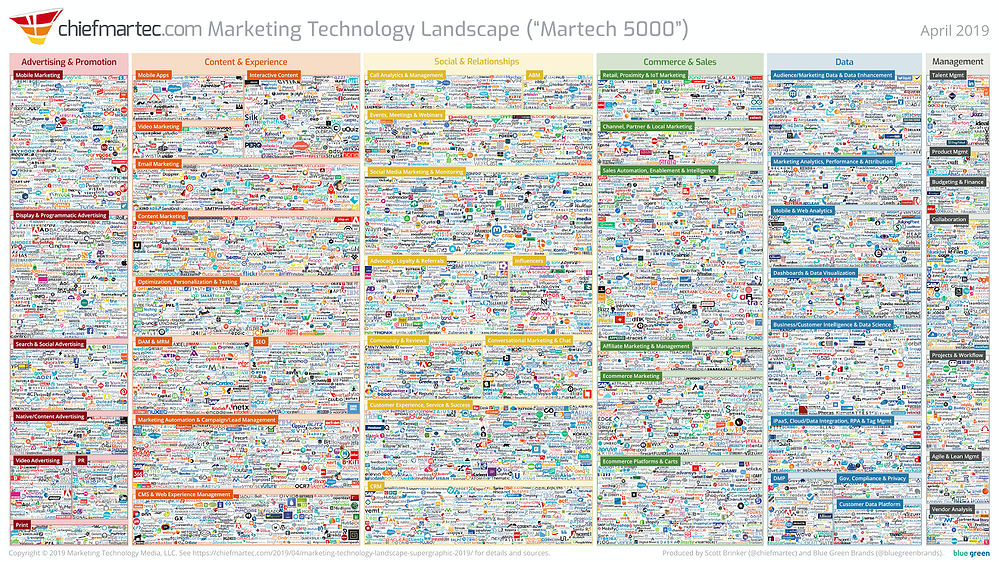 Scott Brinker Marketing Technology Landscape