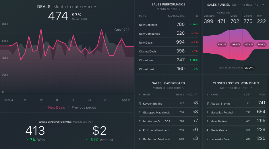 Databox-Dashboard