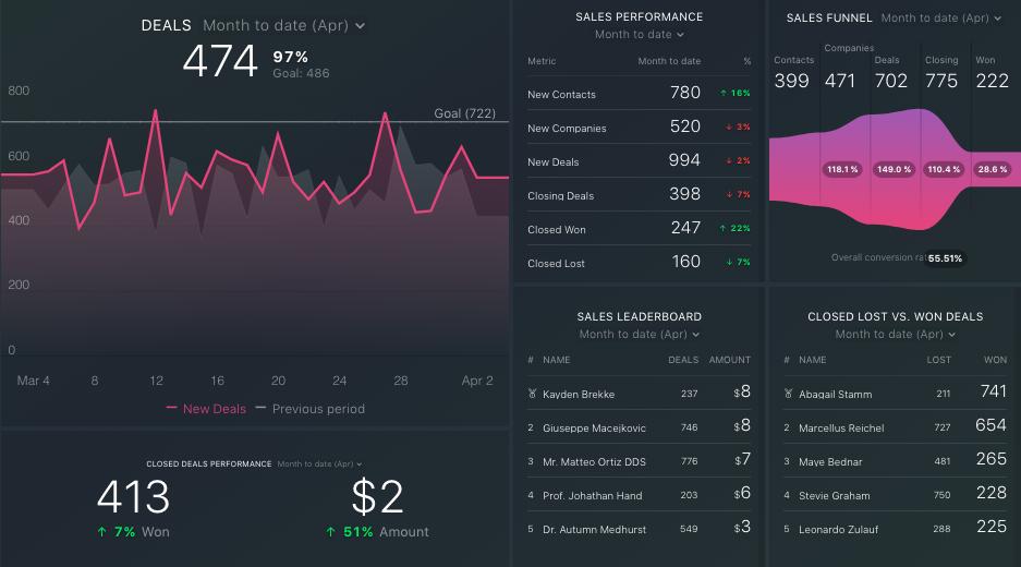 Databox-Dashboard