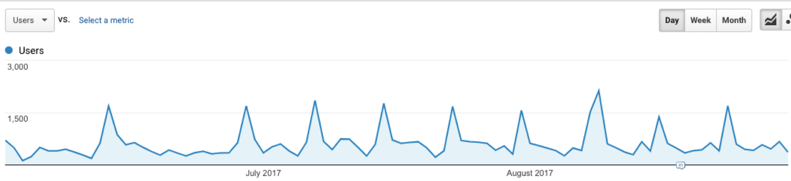 Website traffic timeline with spam spikes