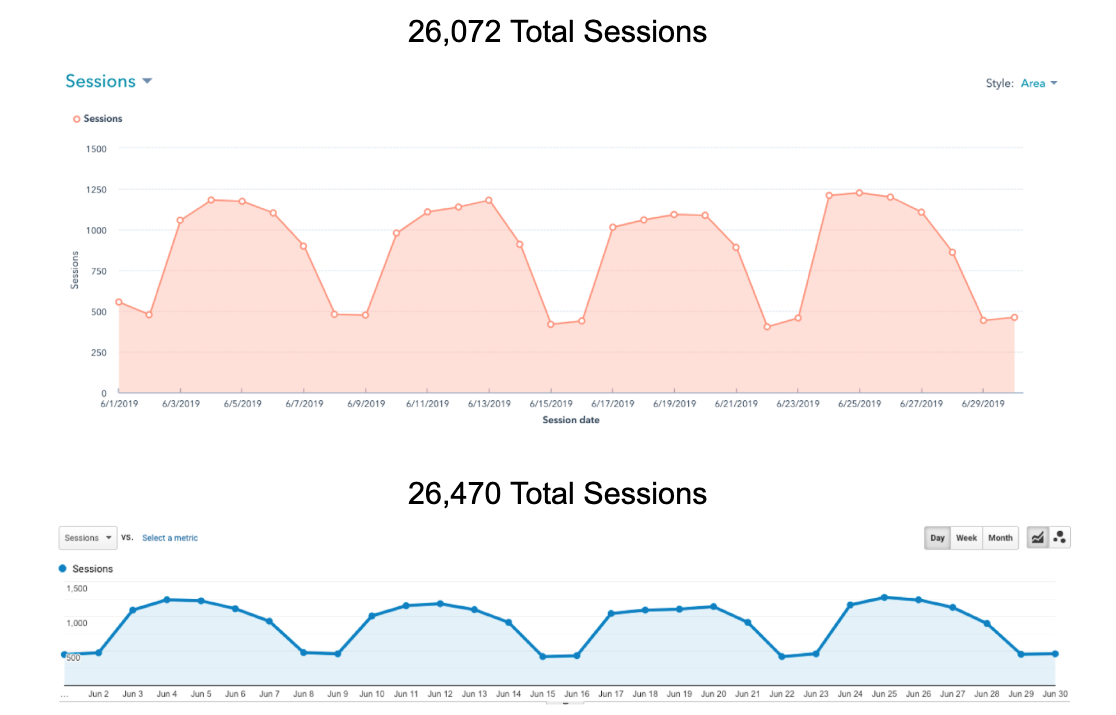 Website traffic session chart comparison