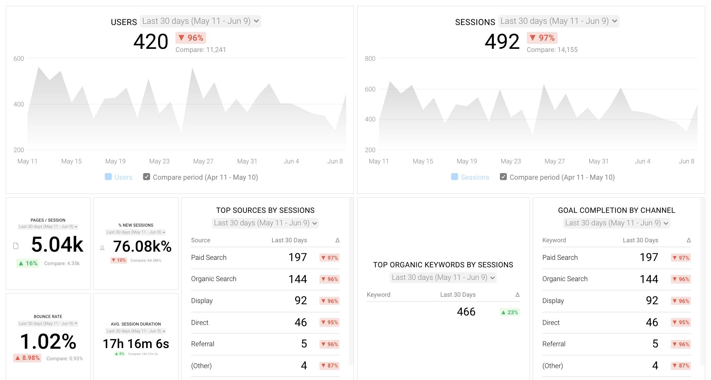 Databox Google Analytics Screenshot