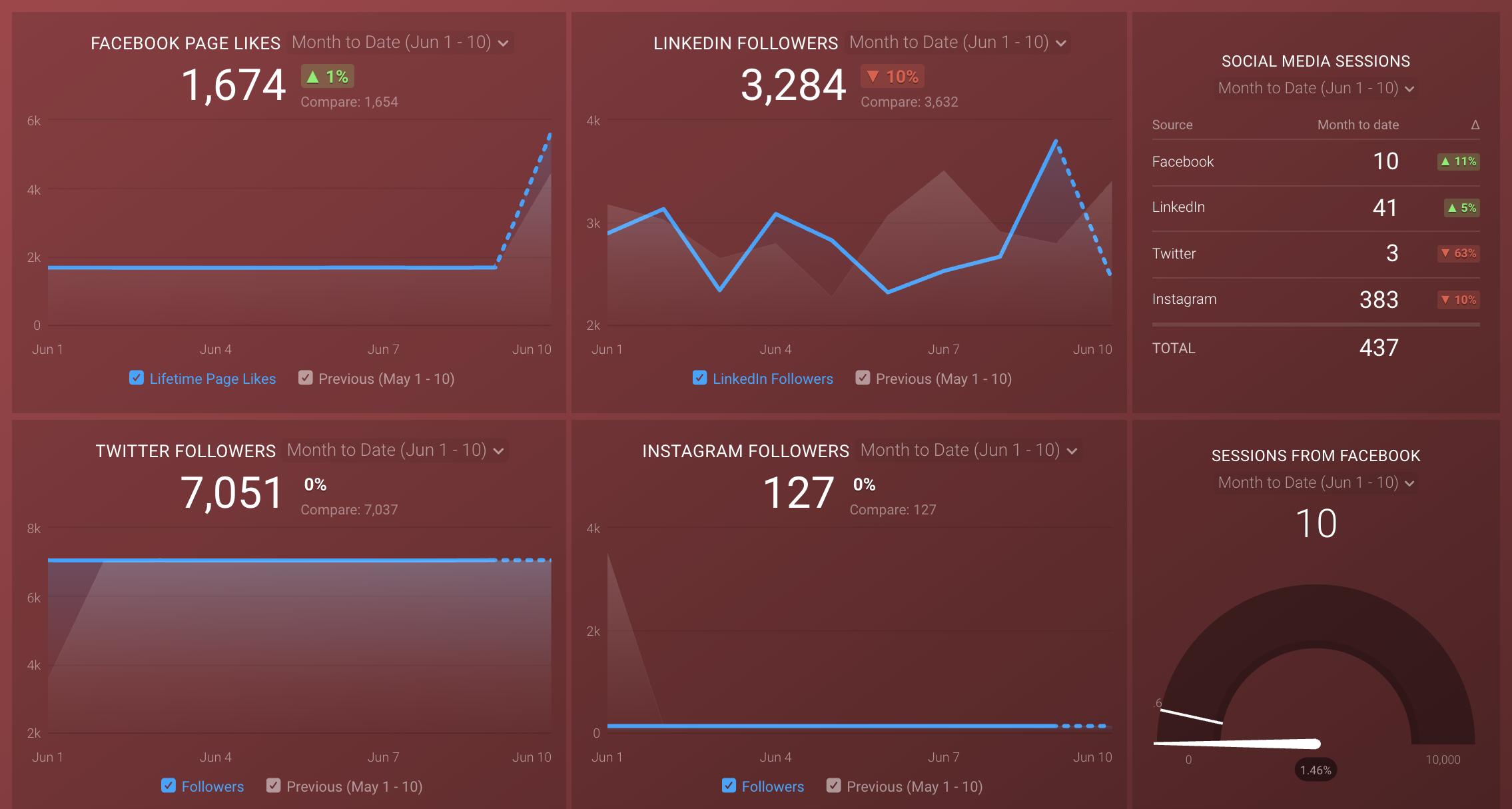 Databox Social Media Screenshot