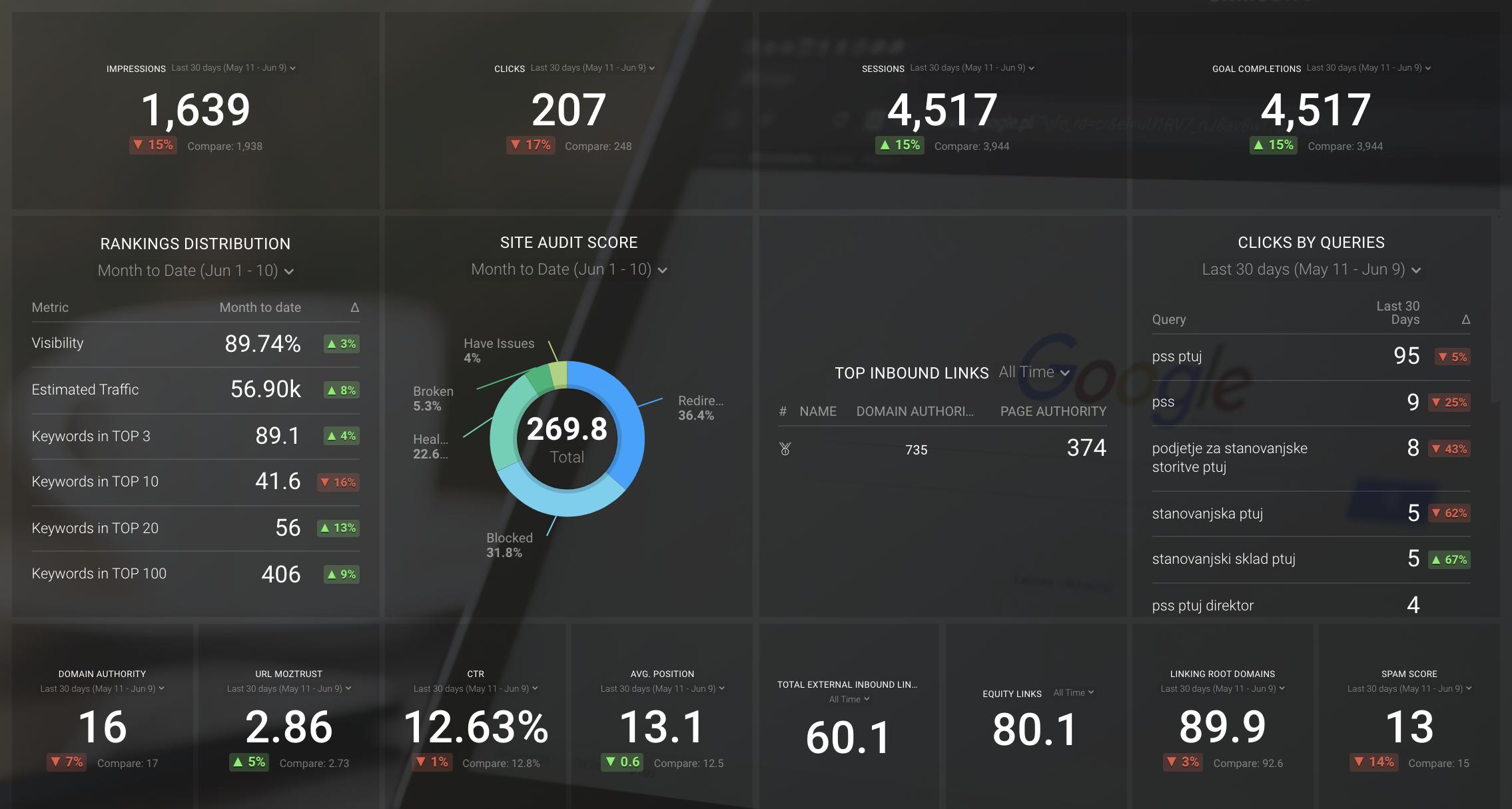Databox SEO Overview Screenshot