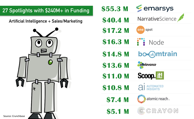 5Ps of marketing artificial intelligence