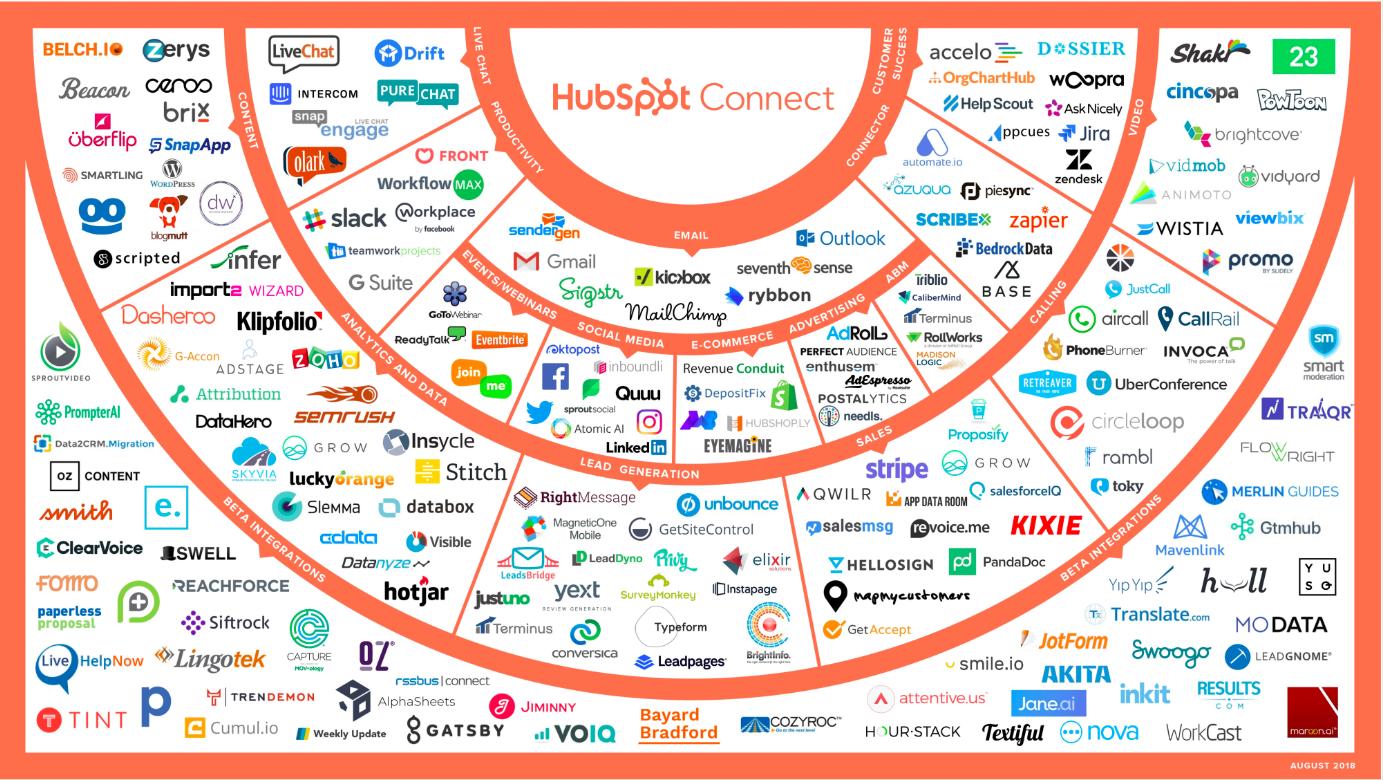 hubspot_app_ecosystem